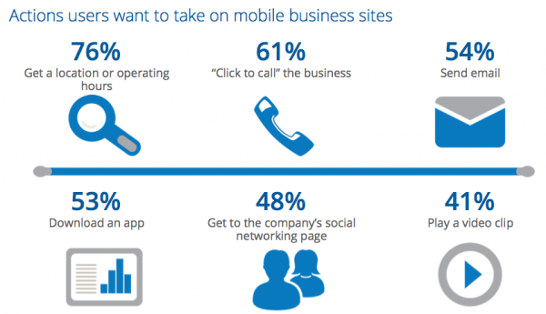 Build Effective Mobile and Tablet Sales Tools